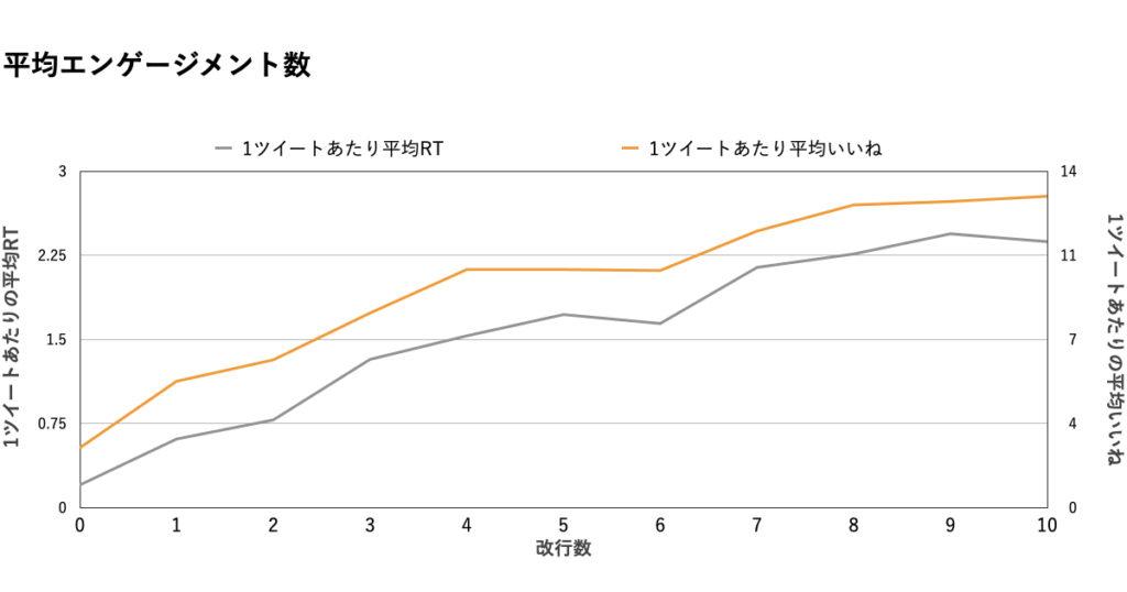 【改行数】データ分析グラフ.いいね