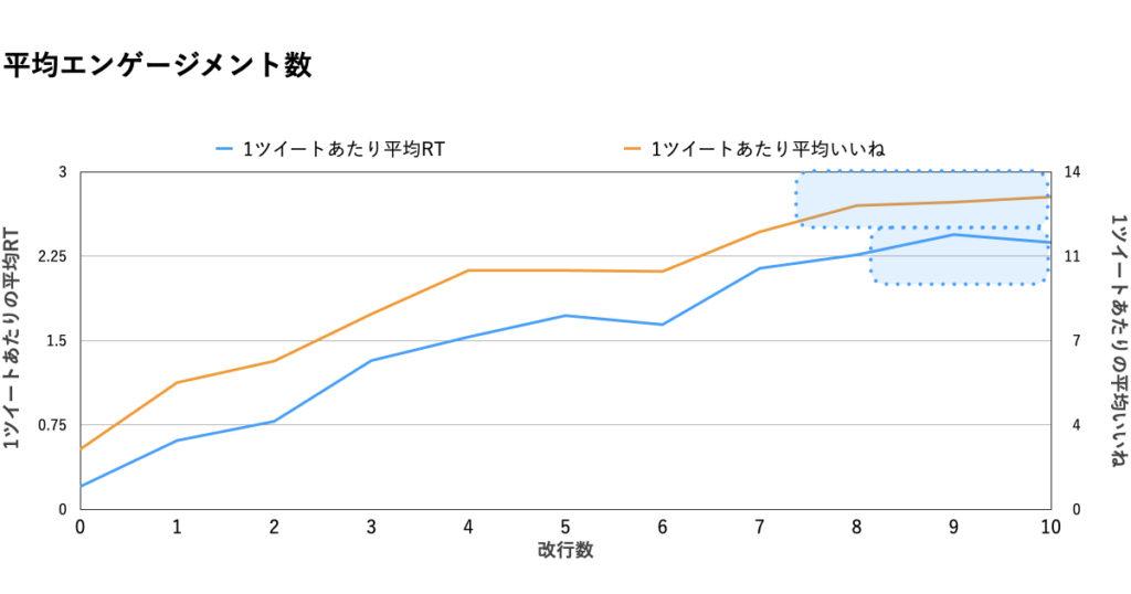 【改行数】データ分析グラフ.エンゲージマーク