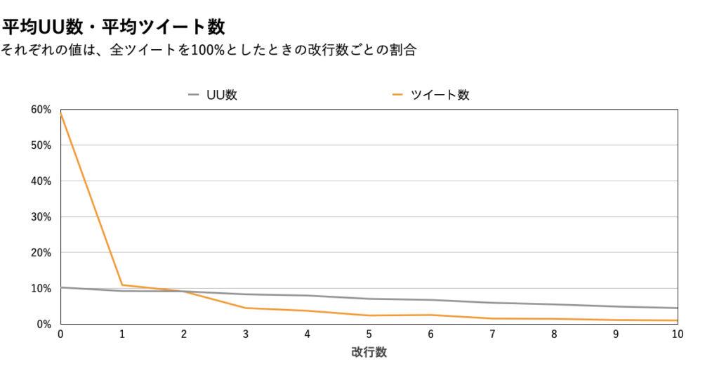 【改行数】データ分析グラフ.ツイート