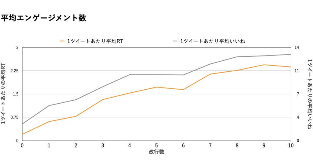 【改行数】データ分析グラフ.RT