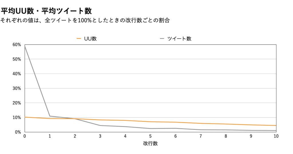 【改行数】データ分析グラフ.UU