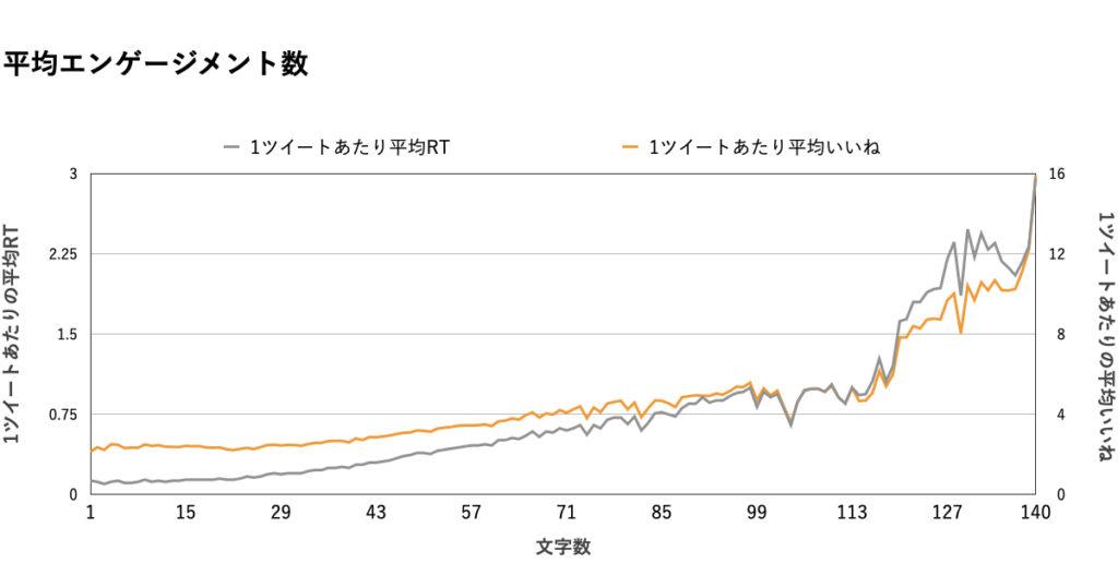 【文字数】データ分析グラフ.いいね
