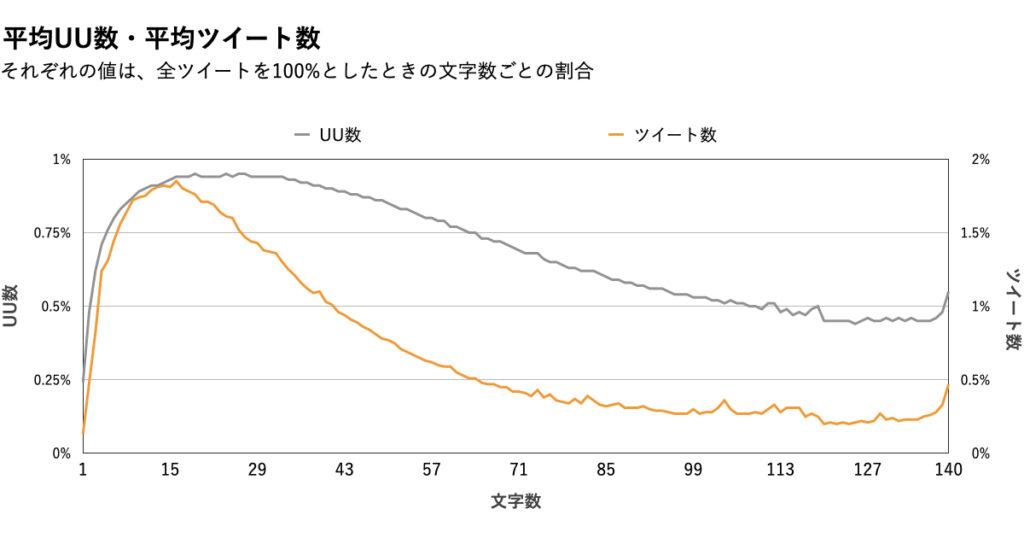 【文字数】データ分析グラフ.ツイート