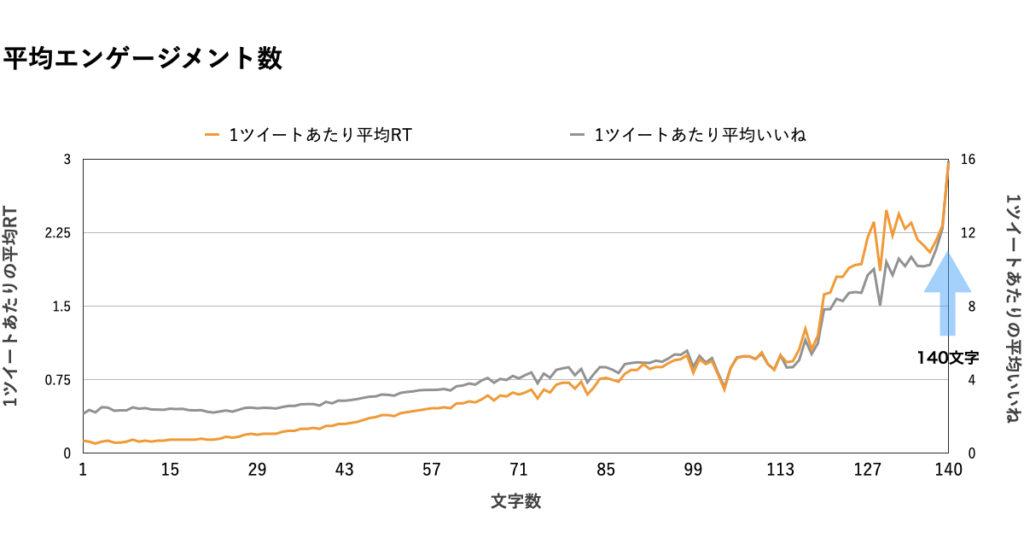【文字数】データ分析グラフ.140文字