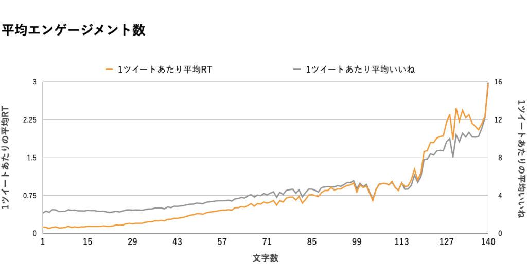 【文字数】データ分析グラフ.RT