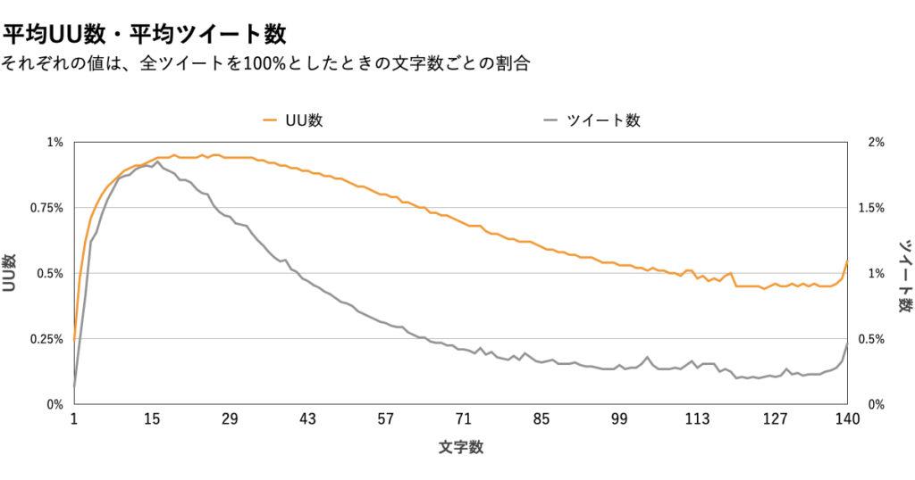 【文字数】データ分析グラフ.UU