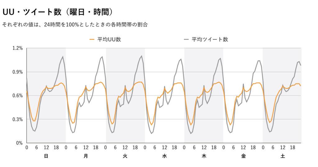 曜日×時間UU数グラフ