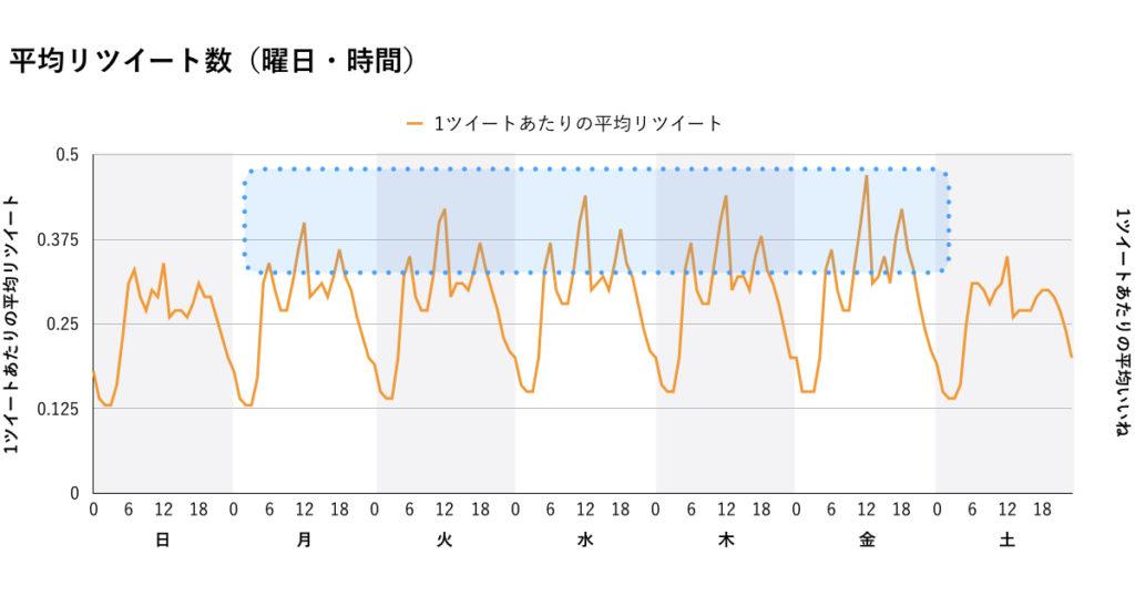 曜日×時間RTのみグラフ