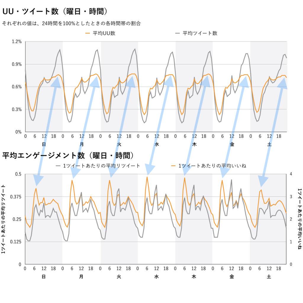 曜日×時間ユーザー・エンゲ比較グラフ
