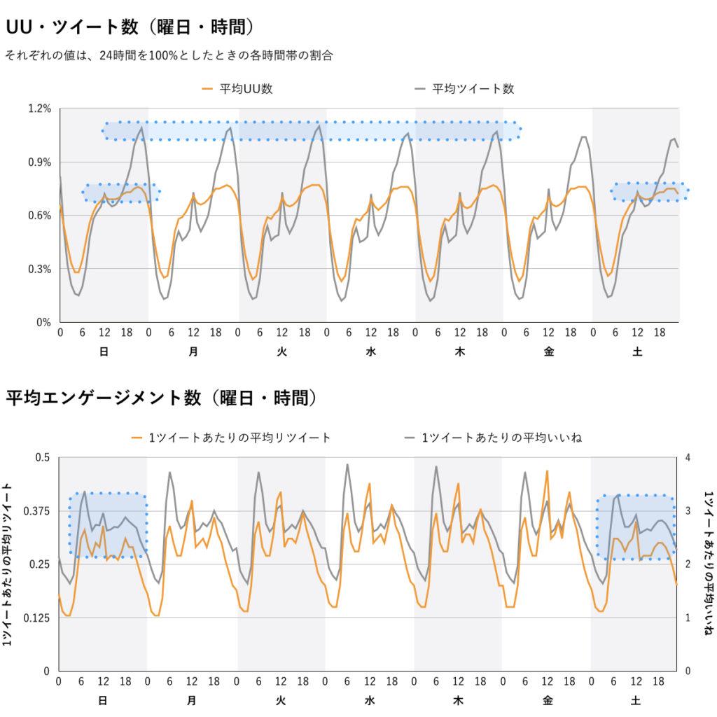 曜日×時間休日・平日推移比較4