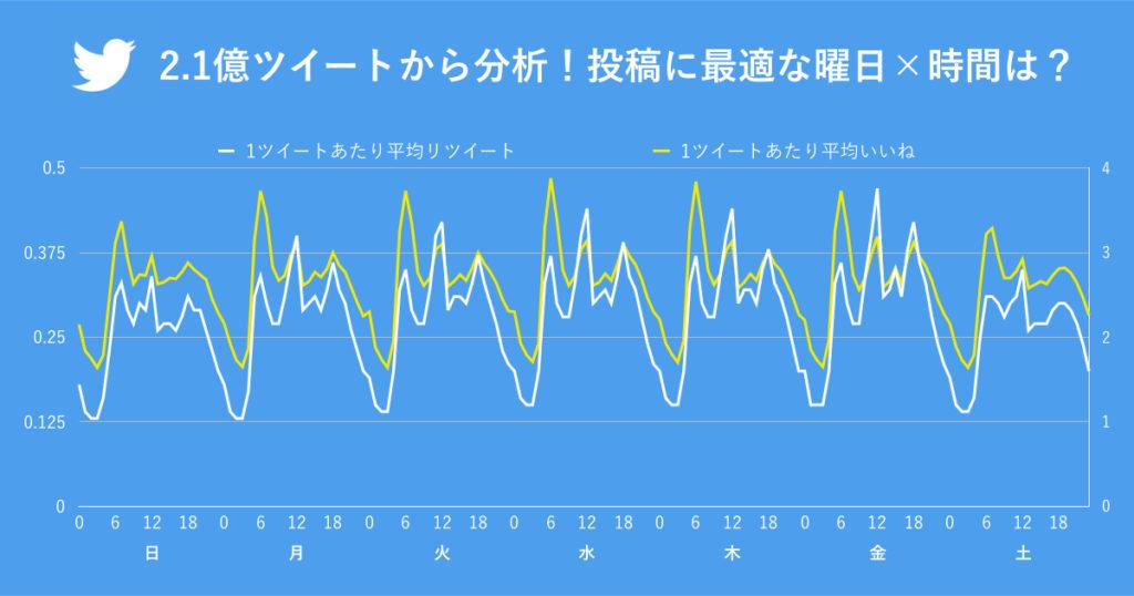 曜日・時間帯のグラフ